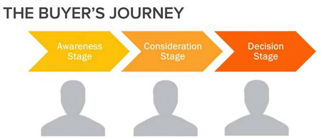 buyers_journey_path