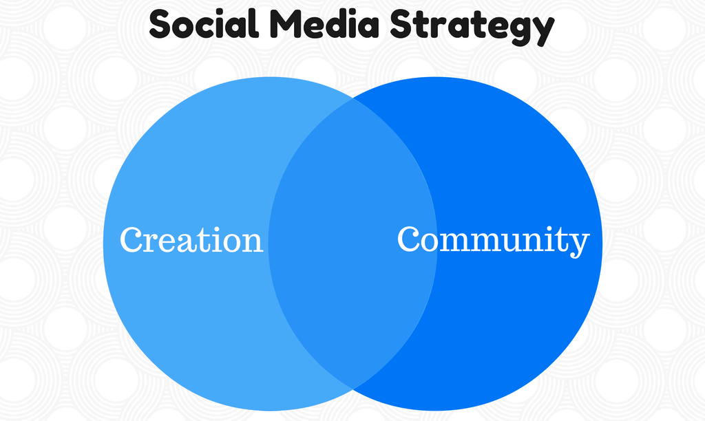 quickly determing social media strategy